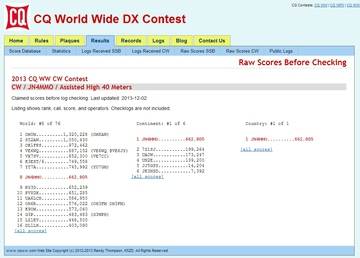 2013 CQ WW CW Contest Raw Scores.jpg