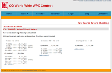 2016_WPX_CW_Raw_Scores.png