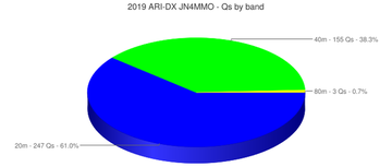 chart (Qs by band).png