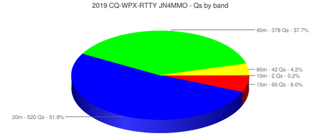 https://mimasaka-dx.net/jn4mmo/images/chart%20%28Qs%20by%20band%29.png